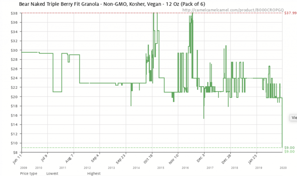 Bear Naked Triple Berry Fit Granola price chart